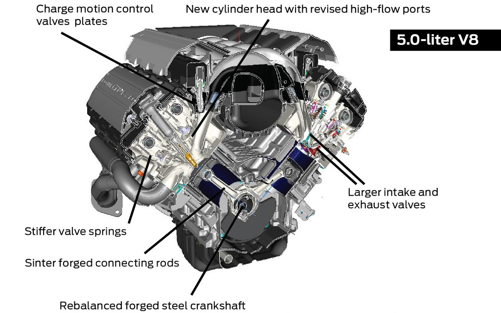 Ford Mustang 5 0 Engine Diagram Ford F 150 5 0 Engine